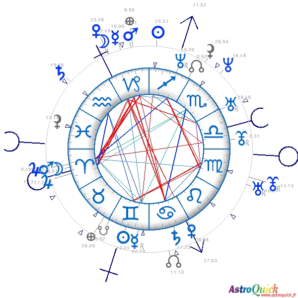Synastry Horoscopes Birth Chart Comparison Astrology Compatibility