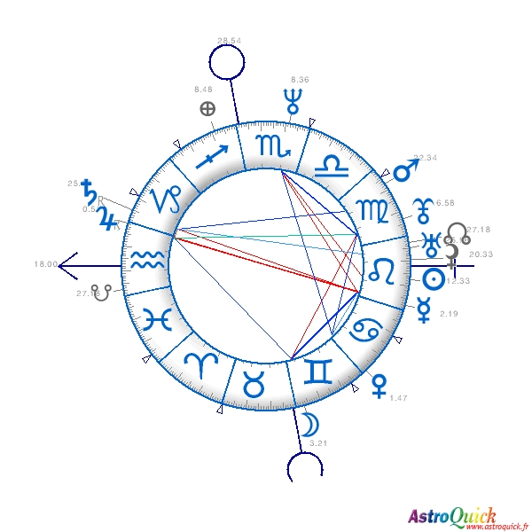 Personalized Horoscope Astrology Birth Chart Report Astroquick Natal