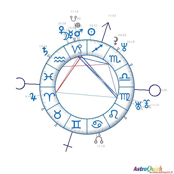 Astroquick Natal Birth Chart Of Brad Pitt Astroquick Astrology
