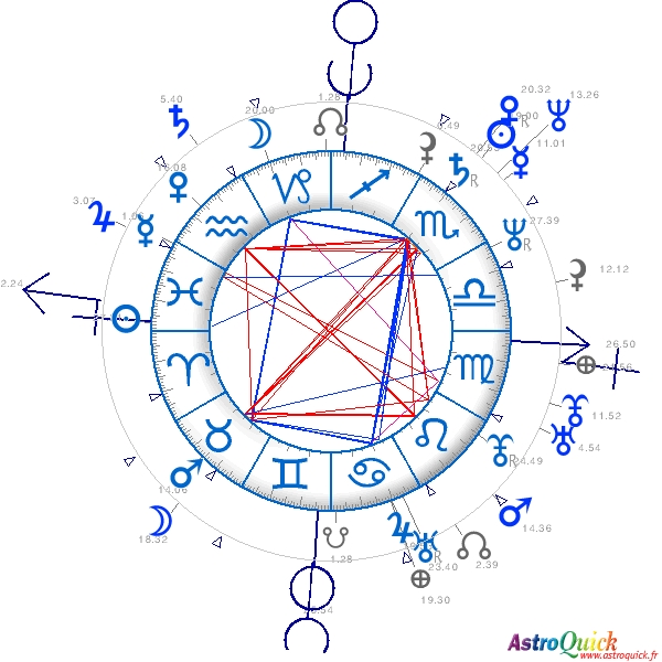SYNASTRY CHART COMPARISON AstroQuick Fr astrology reports