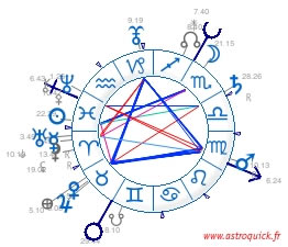 Astrology Chart wheel Birth chart Free online ascendant and