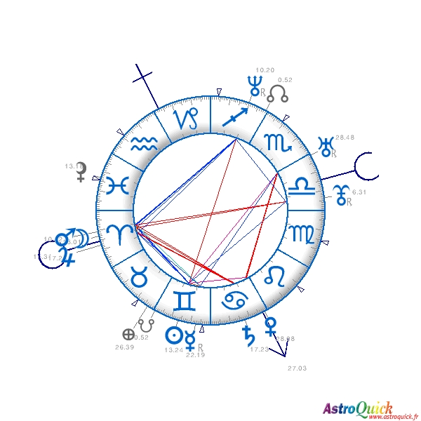 Synastry Charts comparison Astrology compatibility Astro love couple