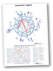 Horoscope comparison Synastry Astrological composite Relationship